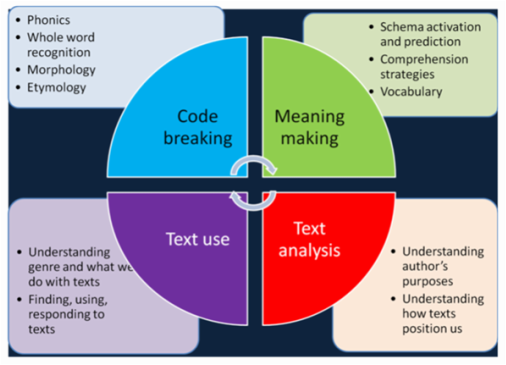 The Four Resources Model of Reading
