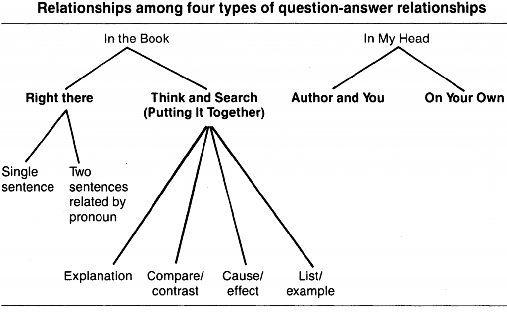 Updated conceptual QAR model now including four types of question-answer relationships (Raphael, 1986, p.517)
