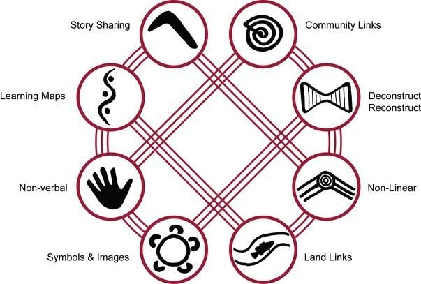 8 Aboriginal Ways of Learning