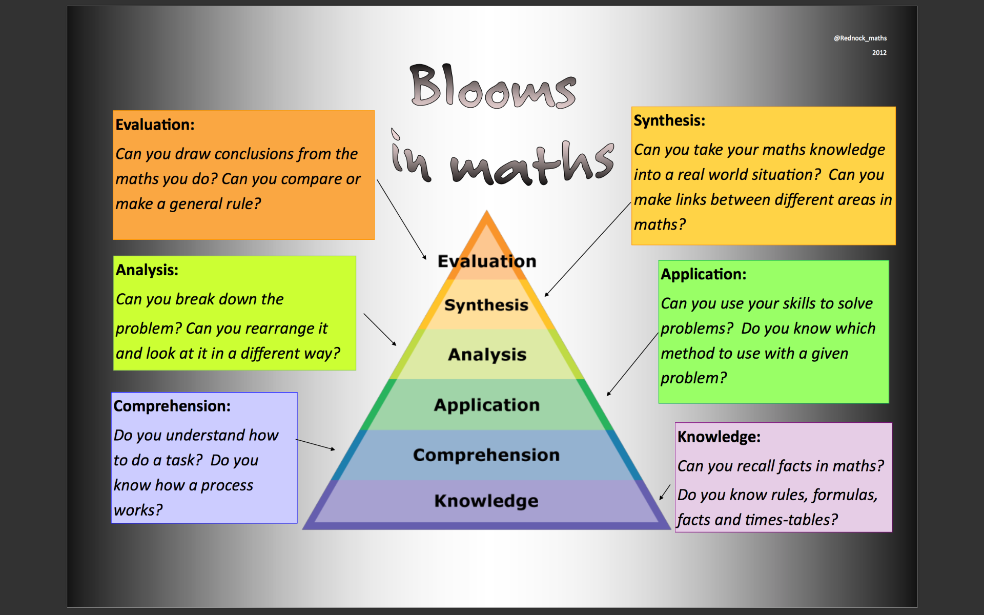 Blooms taxonomy applied to Maths