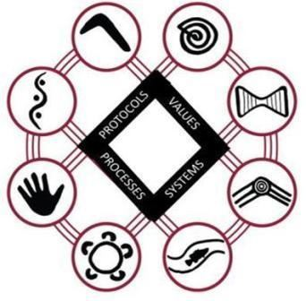 8 Aboriginal Ways of Learning pedagogical framework