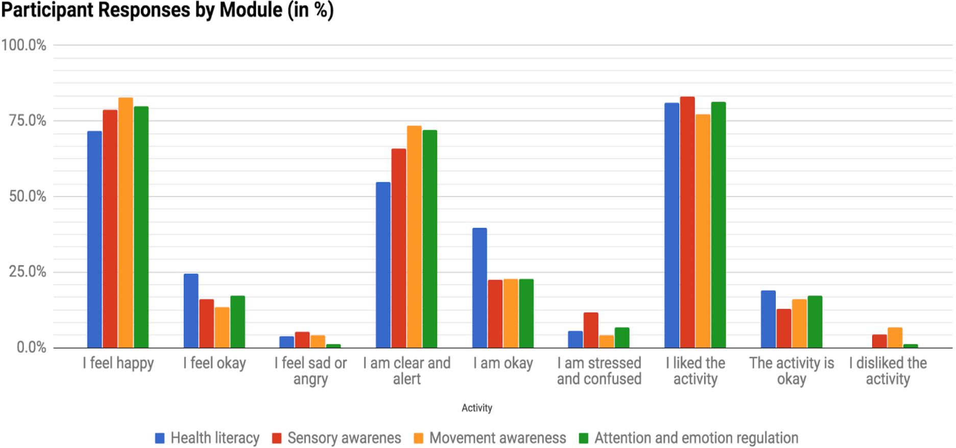 Exit slip responses summary statistics